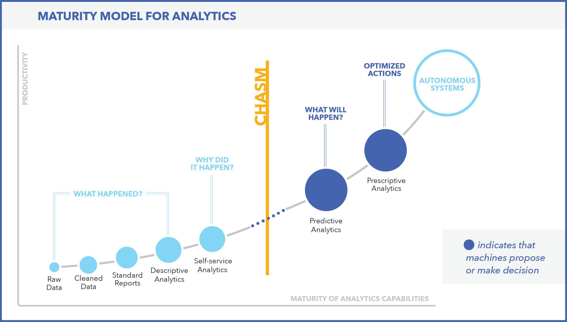 Maturity Model For Analytics